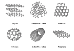 allotropes-of-carbon