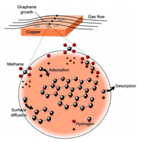 Graphene-Growth-Mechanisms