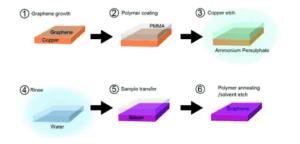 graphene-transfer